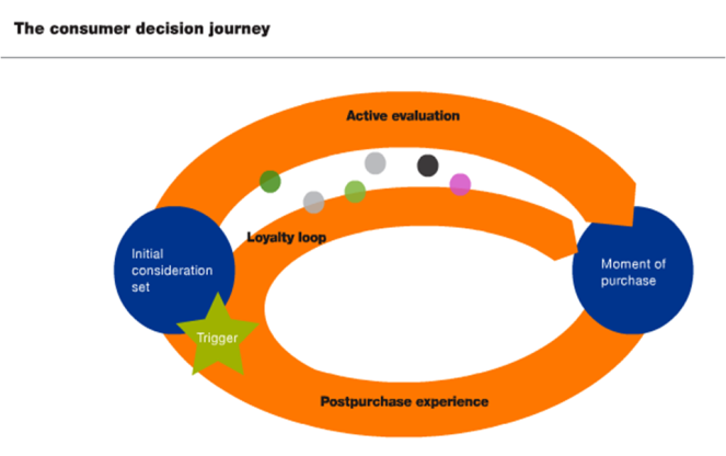 The Consumer Decision Journey from The McKinsey Quarterly (June 09)